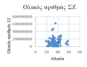 Ολικός αριθμός σπερματοζωαρίων
